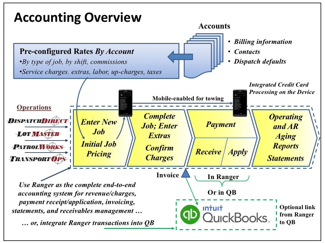 Ranger SST Accounting Overview
