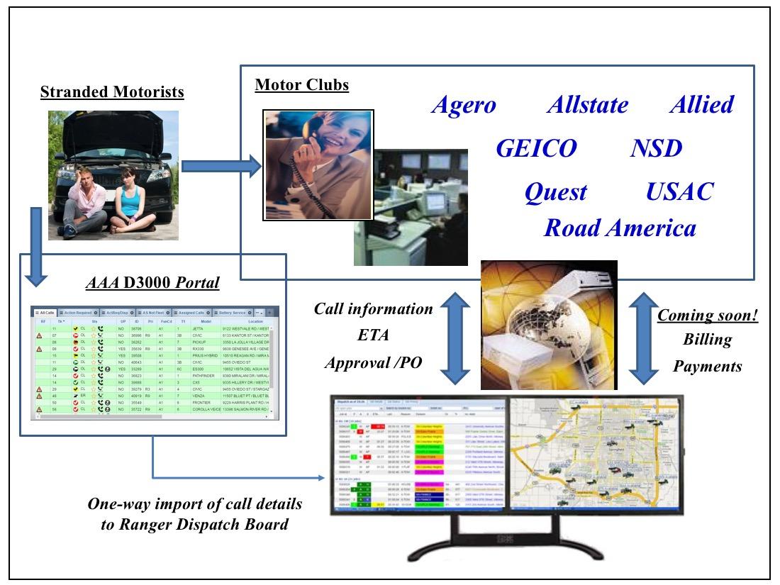 Ranger SST Digital Dispatch with Motor Clubs
