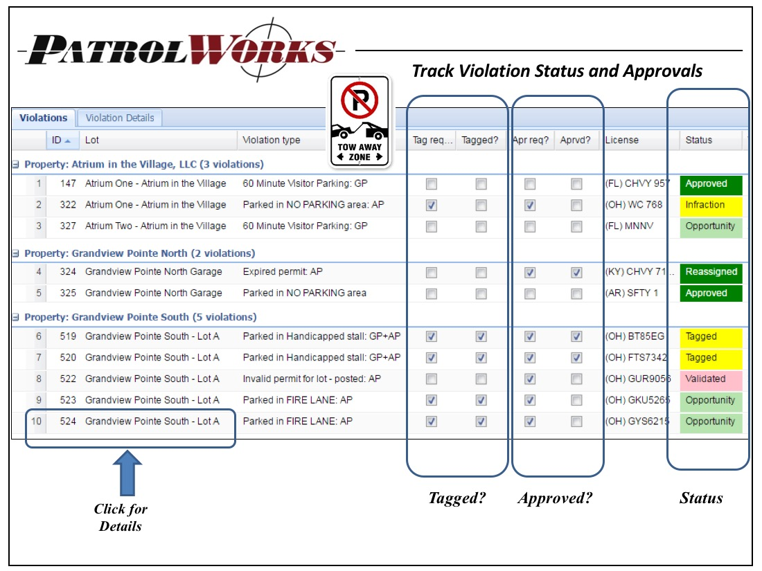 PatrolWorks - Violation Status and Approvals