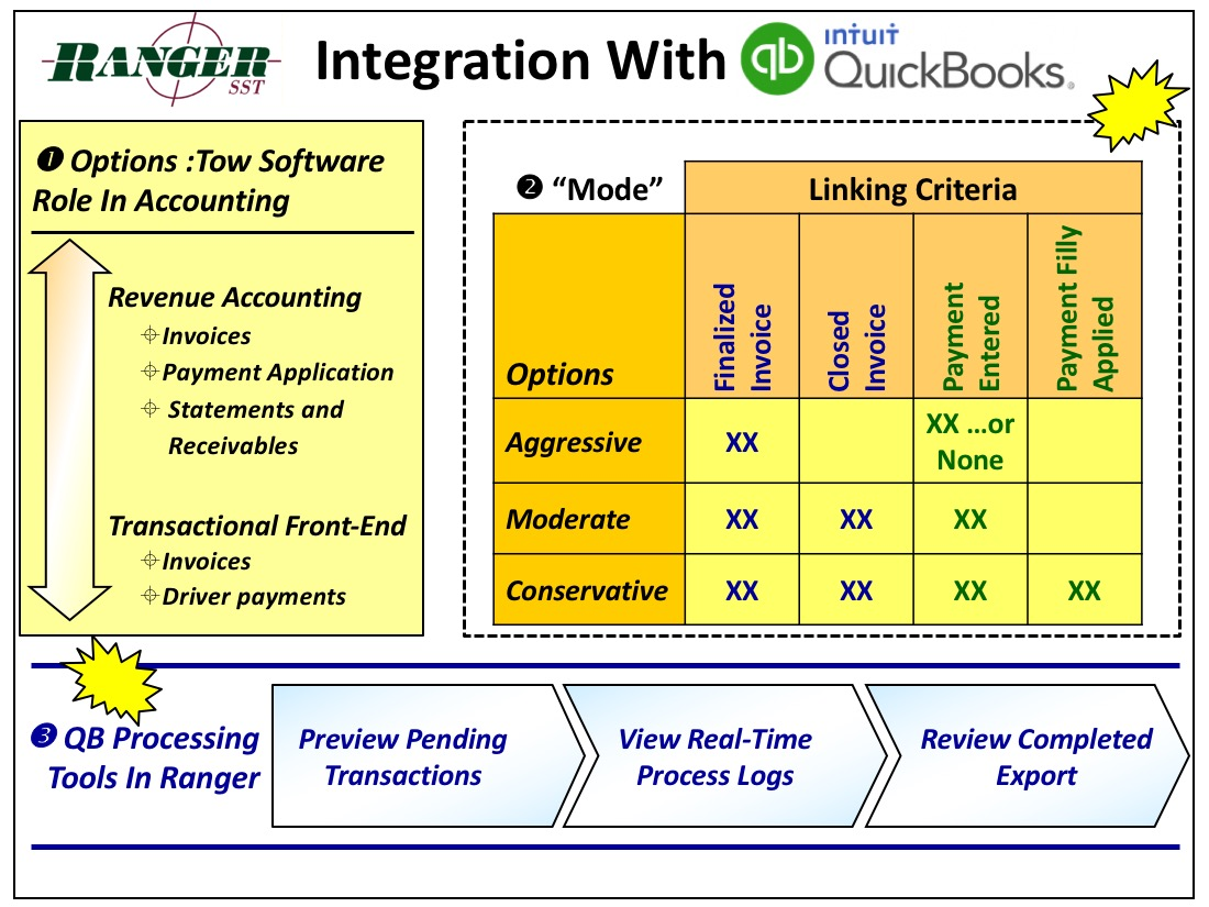 Ranger SST Integration with QuickBooks