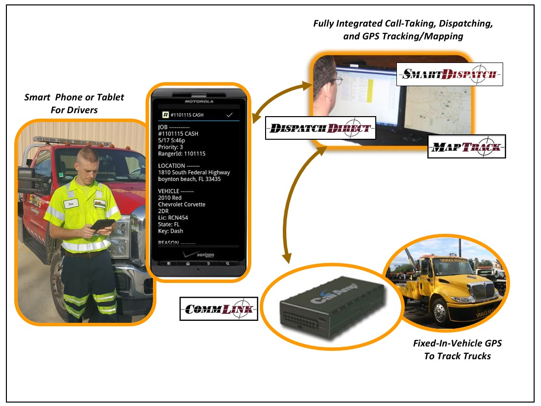 Towing/GPS Tracking with Ranger SST